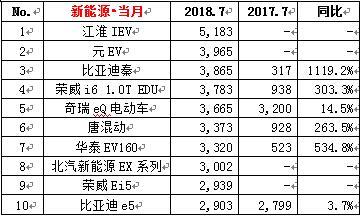 """018年7月份汽车销量排行榜"""""""