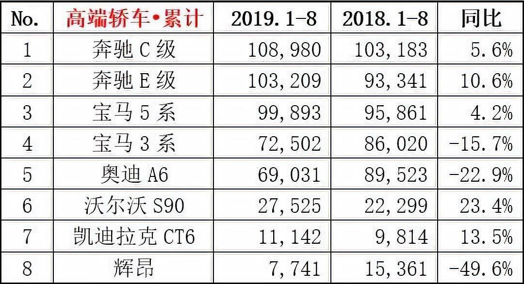 2019年8月汽车销量排名排行榜